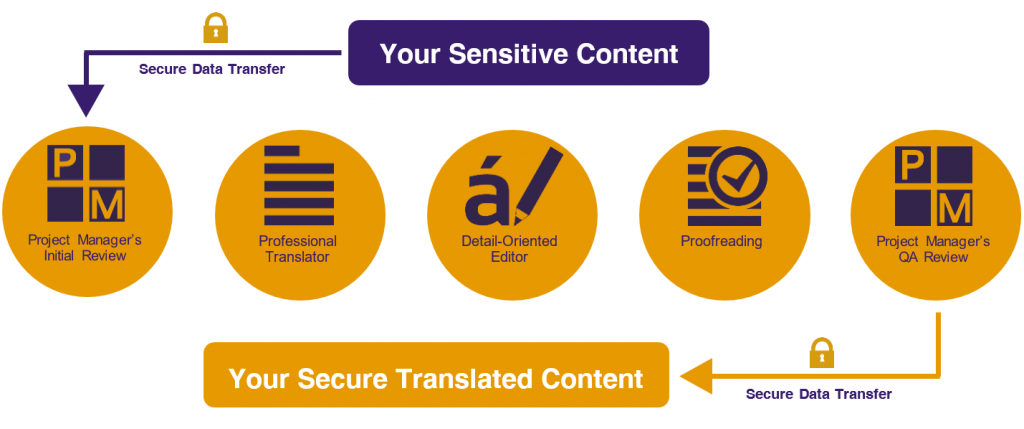 Secure Translation Workflow Process